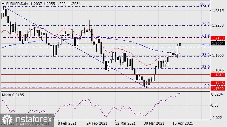 Forecast for EUR/USD on April 20, 2021
