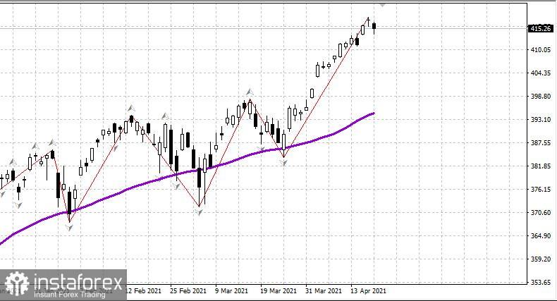 Wochenüberblick über den US-Aktienmarkt am 20. April