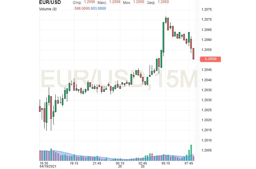 Доллар: крах финансового императора или начало нового пути? Евро: «сетка» прогнозов