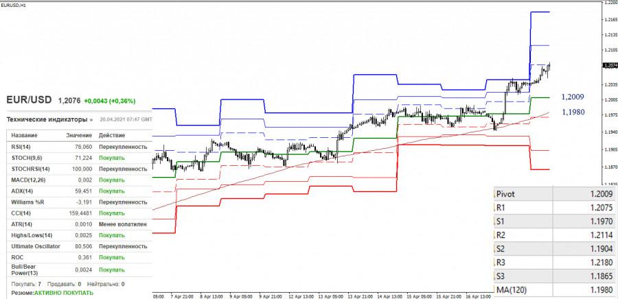 EUR/USD и GBP/USD 20 апреля – рекомендации технического анализа