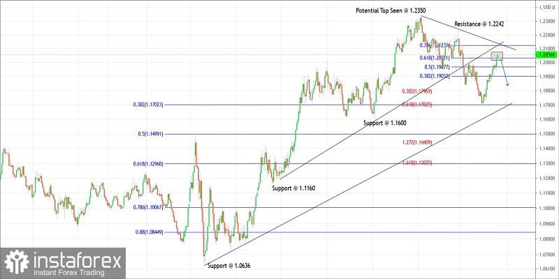 Trading plan for EURUSD for April 20, 2021