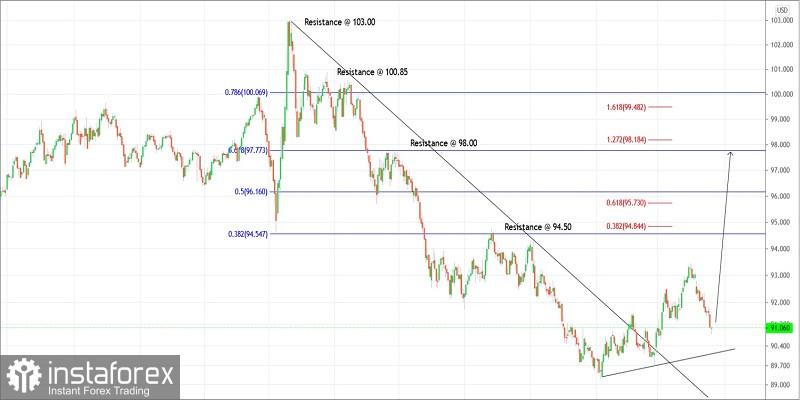 Trading plan for US Dollar Index for April 20, 2021
