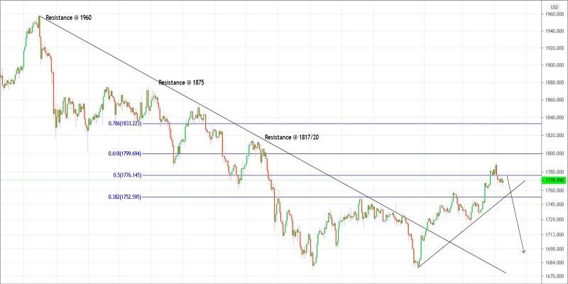 Trading plan for Gold for April 20, 2021