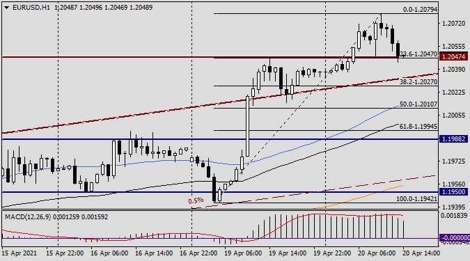 Анализ и прогноз по EUR/USD на 20 апреля 2021 года