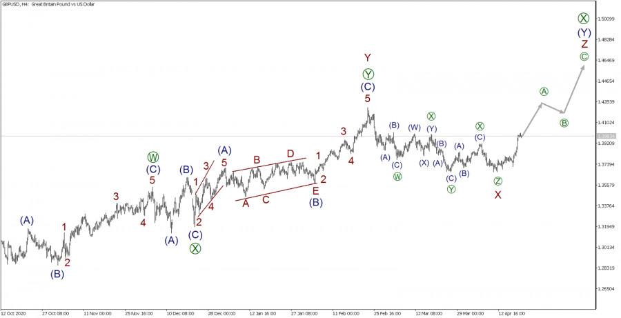 GBP/USD 20 апреля. Начало бычьего импульса намекает на повышение цен
