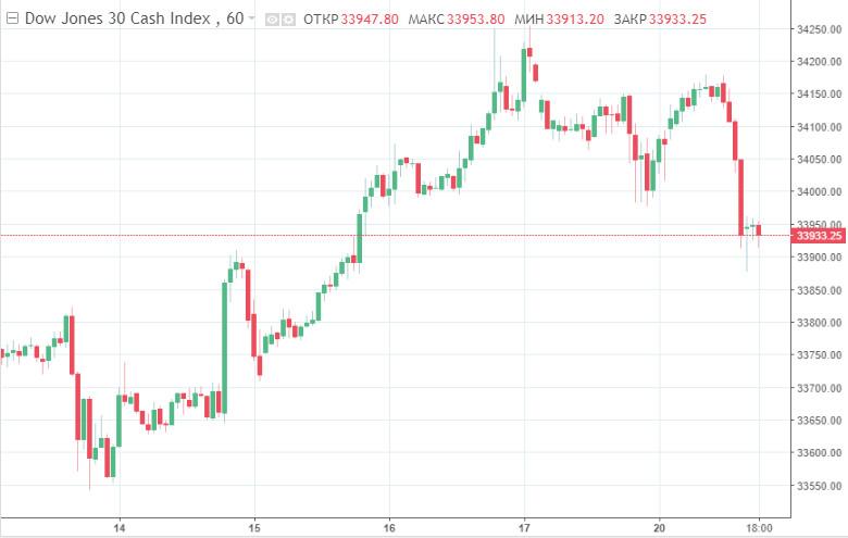 Самое масштабное падение за месяц: мировые рынки обвалились, забыв о недавних громких рекордах