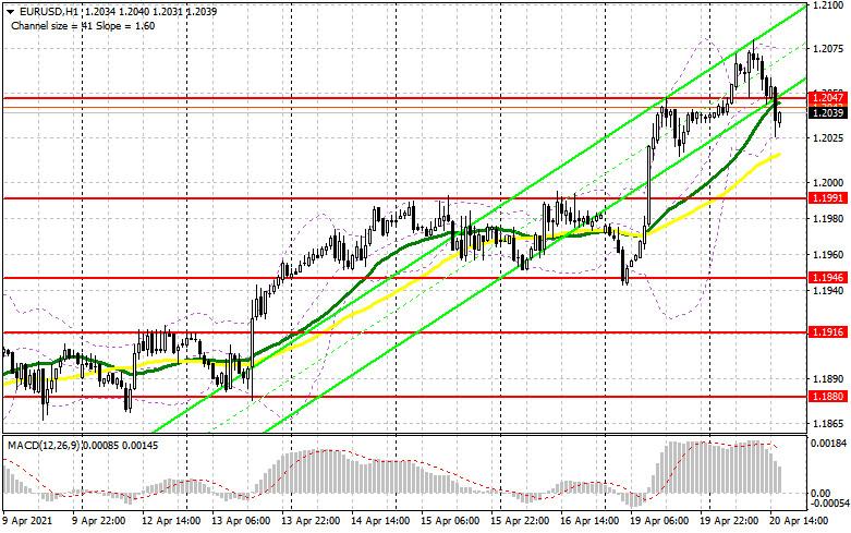 EUR/USD: план на американскую сессию 20 апреля (разбор утренних сделок). Покупатели не сумели защитить поддержку 1.2047
