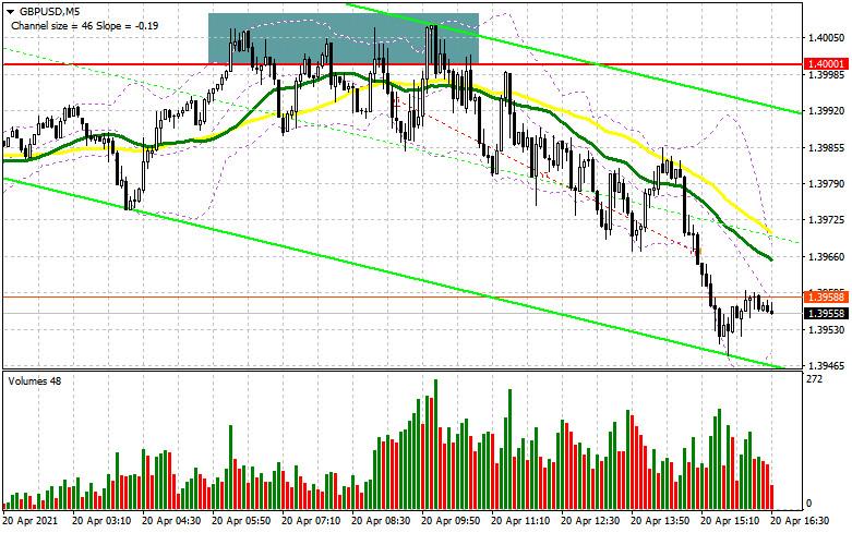 GBP/USD: план на американскую сессию 20 апреля (разбор утренних сделок). Продавцы фунта сумели защитить сопротивление 1.4000
