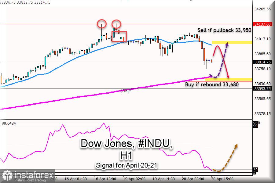 道琼斯#INDU在2021年4月20日至21日的交易信号:卖出低于33,950点