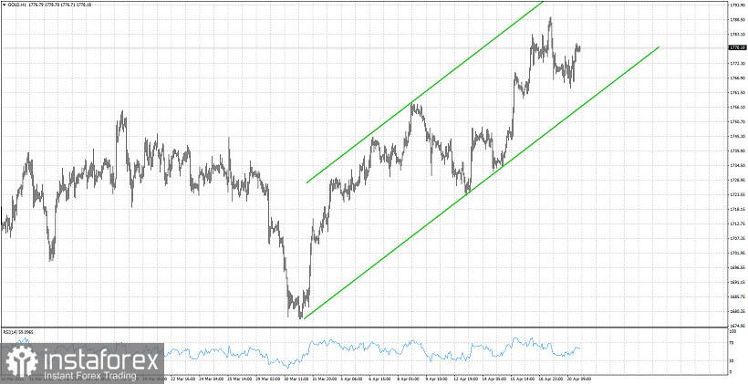 Gold remains in short-term bullish trend