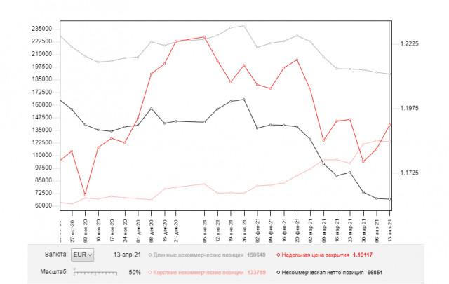 EUR/USD: план на европейскую сессию 20 апреля. Commitment of Traders COT отчеты (разбор вчерашних сделок). Покупатели евро пробиваются выше 1.2047, продолжая восходящий тренд. Под прицелом 1.2109