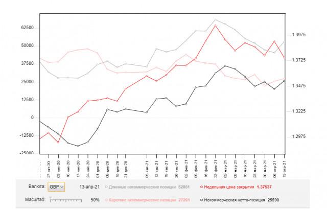 GBP/USD: план на европейскую сессию 20 апреля. Commitment of Traders COT отчеты (разбор вчерашних сделок). Покупатели фунта затормозили только в районе 40-ой фигуры