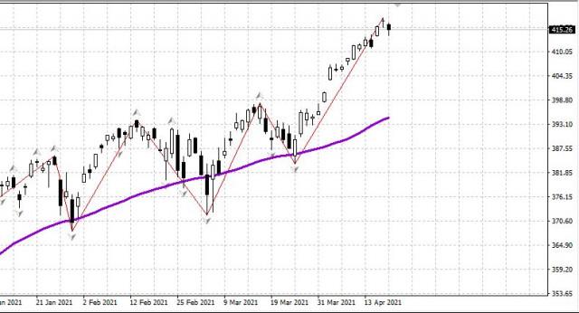 Мировые рынки утром 20.04. Рынок США готов к коррекции