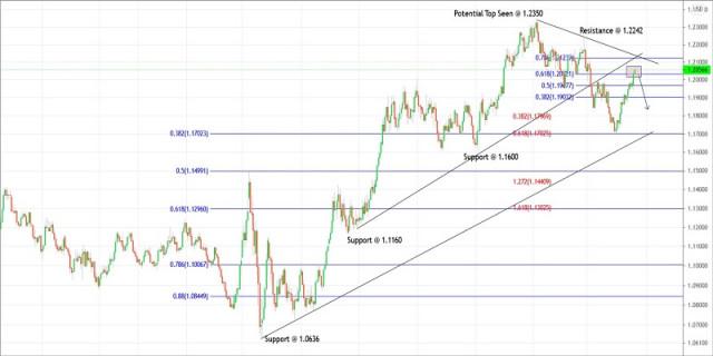 Rencana Trading untuk EURUSD tanggal 20 April 2021