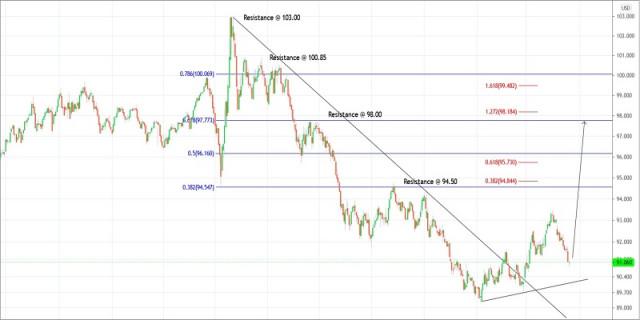 20 अप्रैल, 2021 के लिए यूएस डॉलर इंडेक्स की ट्रेडिंग योजना