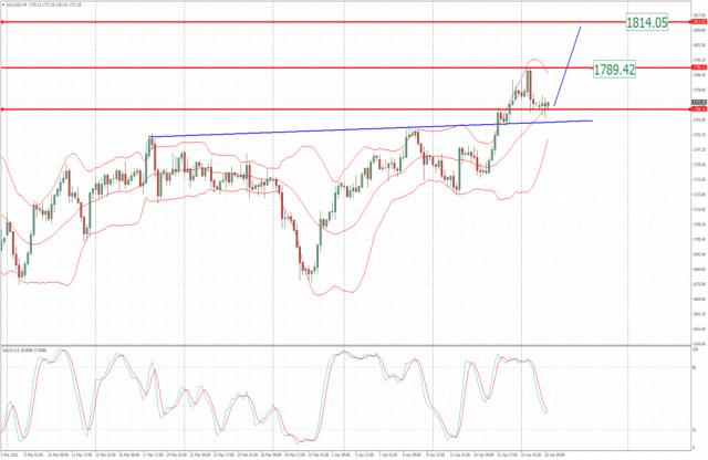 Анализ на Златото за 20 април 2021 г. - Модел на бичи флаг и потенциал за повторен тест на 1789 и 1815 долара