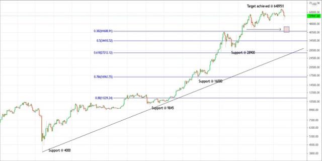 Rencana Trading Bitcoin Untuk 20 April 2021