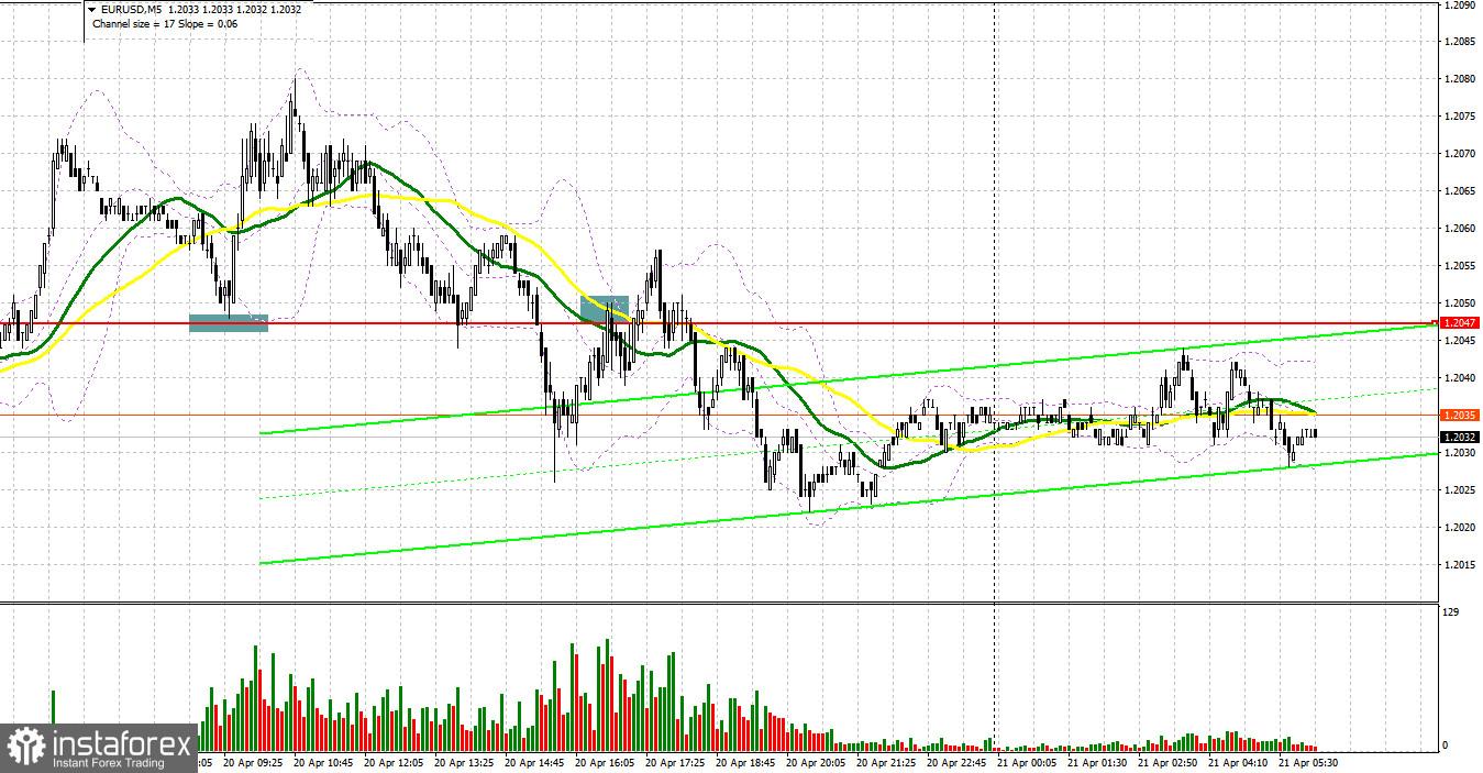 EUR/USD: план на европейскую сессию 21 апреля. Commitment of Traders COT отчеты (разбор вчерашних сделок). Быки упорно боролись за уровень 1.2047, но сдали его во второй половине дня
