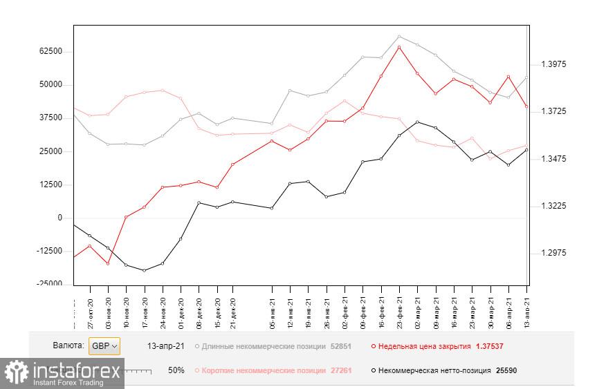 GBP/USD: план на европейскую сессию 21 апреля. Commitment of Traders COT отчеты (разбор вчерашних сделок). Рост фунта закончился также быстро, как и начался. Медведи забирают уровень 1.3944