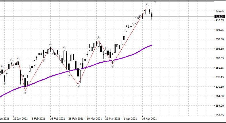 Sekilas tentang pasar AS tanggal 21 April