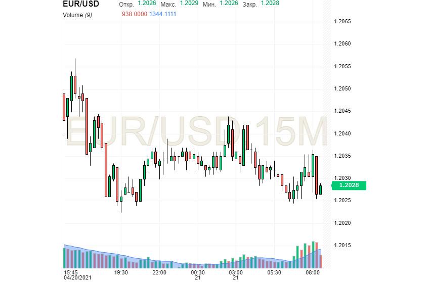 «Павший» доллар нашел точку опоры. Рыночные ставки – костыль или трамплин?