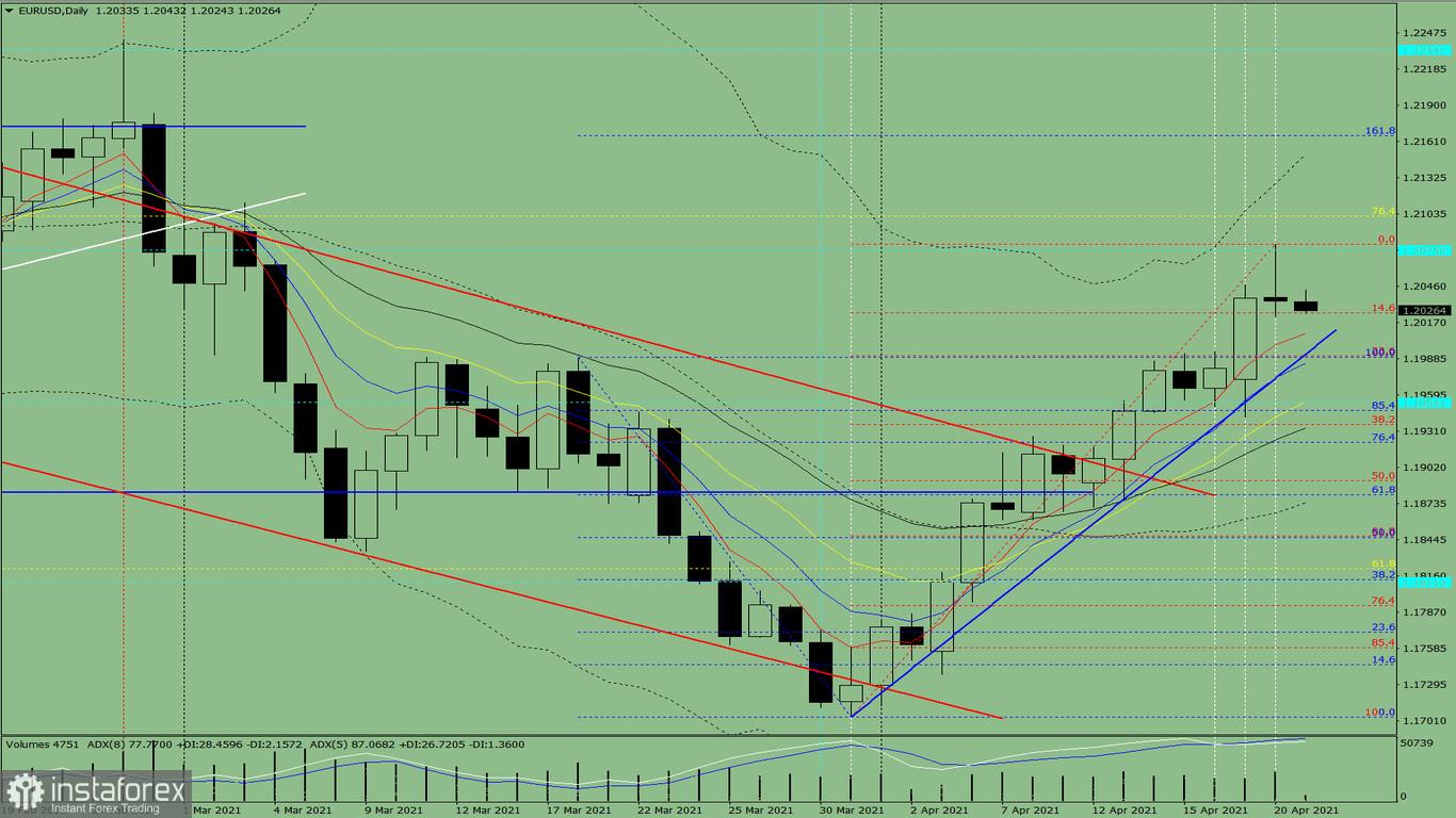 Индикаторный анализ. Дневной обзор на 21 апреля 2021 года по валютной паре EUR/USD