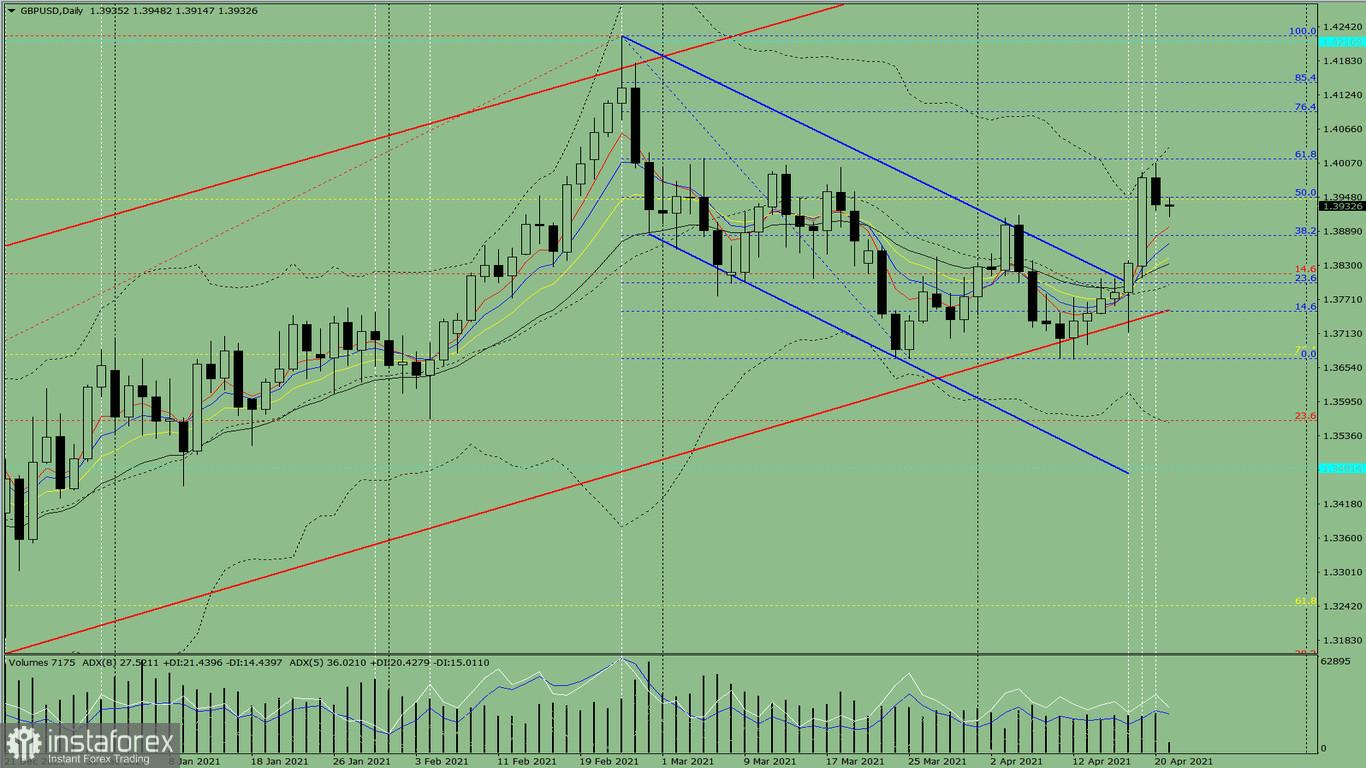Индикаторный анализ. Дневной обзор на 21 апреля 2021 года по валютной паре GBP/USD