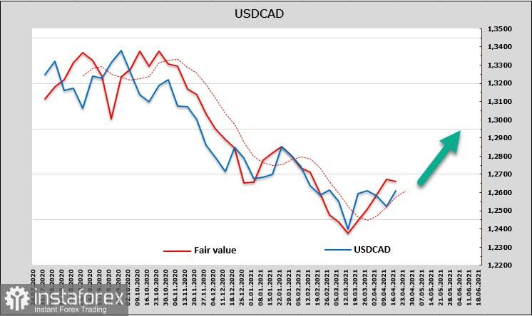 Отчеты компаний в США хуже прогнозов, растет спрос на защитные активы. Сегодня все внимание к Банку Канады. Обзор USD, CAD, JPY