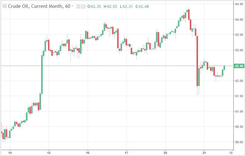 Что будет с нефтью в этом году – прогноз Bloomberg
