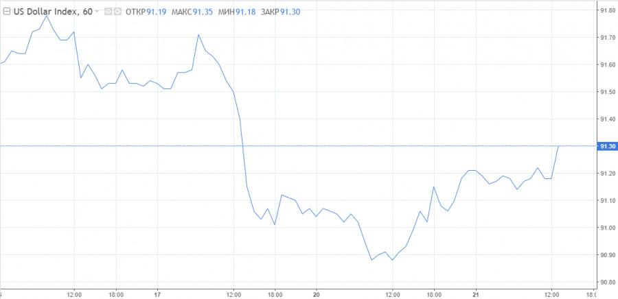 График дня: Непростое заседание Банка Канады и отскок доллара США спровоцируют патовую ситуацию по «канадцу»