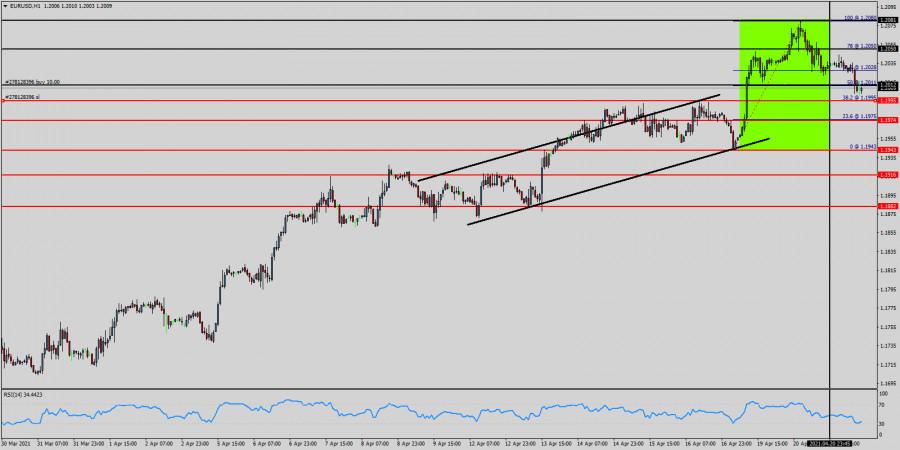 Analisis Teknikal dari EUR/USD untuk 21 April 2021
