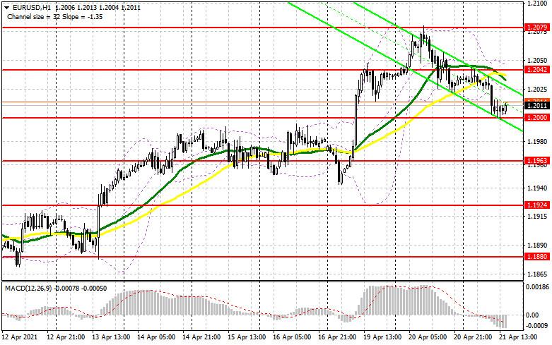 EUR/USD: план на американскую сессию 21 апреля (разбор утренних сделок). Медведи продолжают толкать евро вниз. Под прицелом