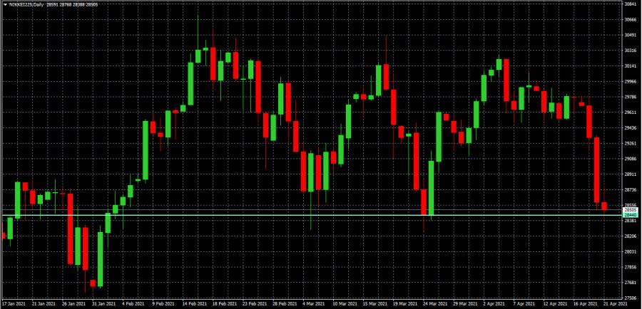 Продолжается падение индекса Nikkei 225