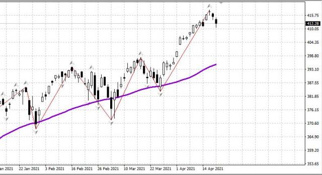 Рынок США: Первое падение. Падение рубля и выступление Путина. Утро 21.04
