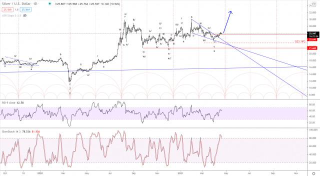 Analisis Elliott wave dari Perak untuk 21 April. 2021