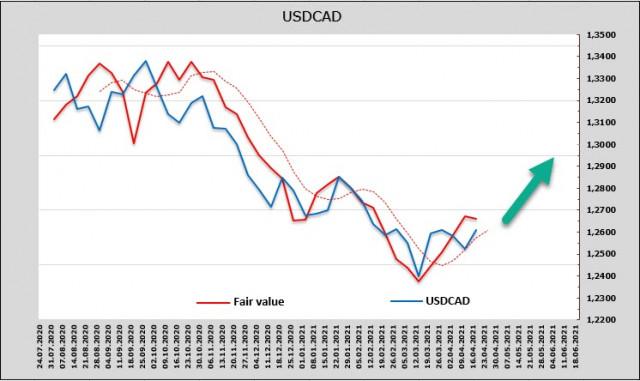 Laporan perusahaan Amerika yang lebih buruk dari perkiraan, meningkatnya permintaan untuk aset pelindung, dan pertemuan Bank of Canada. Sekilas tentang USD, CAD, JPY.
