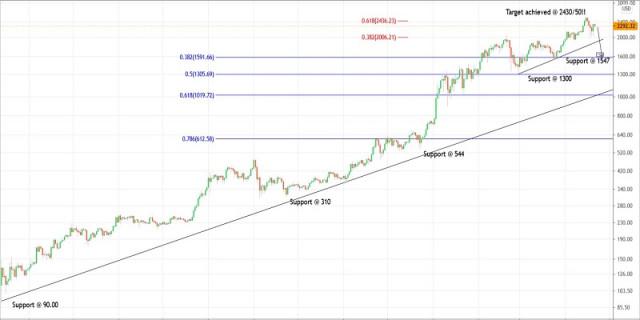 Rencana Trading Ethereum Untuk 21 April 2021