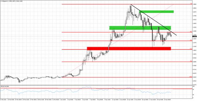 XRP/USD tetap dibawah tekanan, rentan pada pergerakan menuju $1