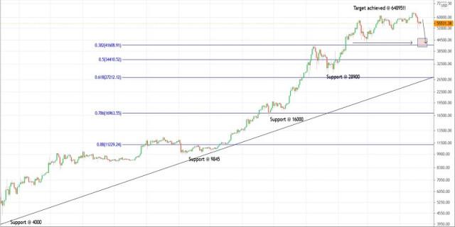 Rencana Trading untuk Bitcoin tanggal 21 April 2021