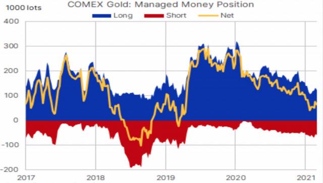 Получит ли золото витамин роста?