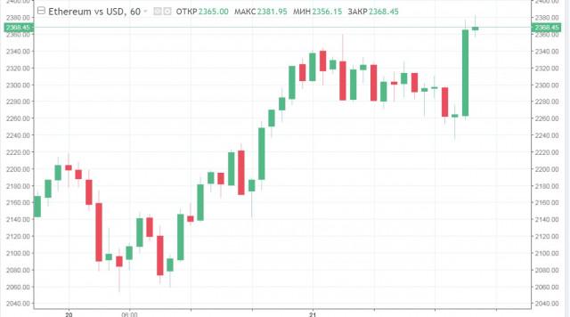 Альткоины начинают восстанавливать позиции на фоне колебаний рынка и проблем биткоина: причины и прогнозы