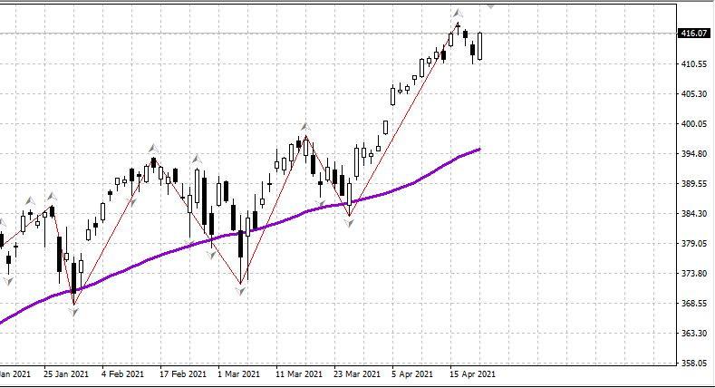 Stock market on April 22, 2021