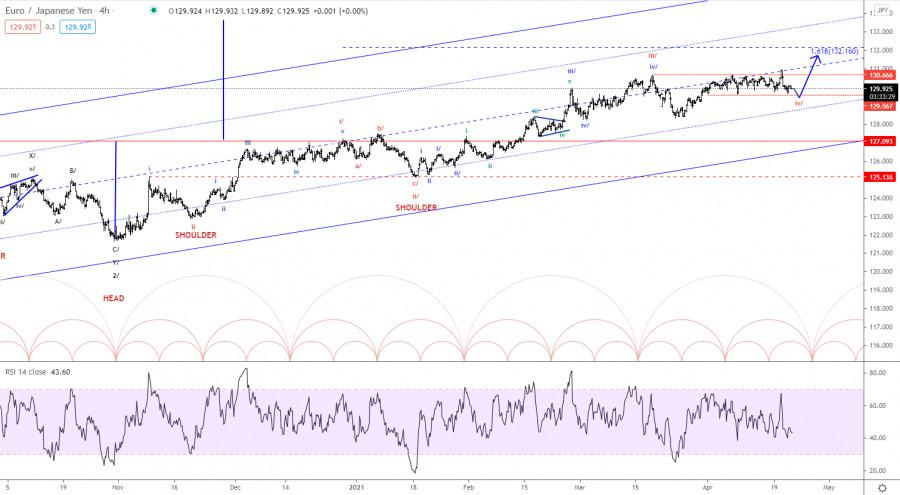 Elliott wave analysis of EUR/JPY for April 22, 2021
