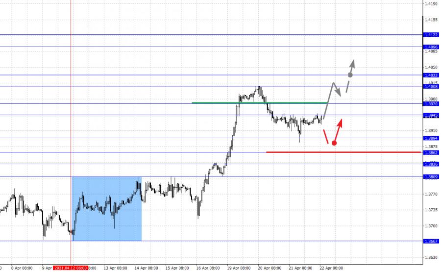 Фрактальный анализ основных валютных пар на 22 апреля