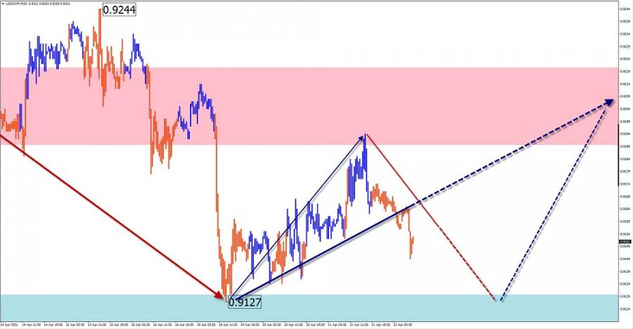 Упрощенный волновой анализ и прогноз GBP/USD, USD/JPY, USD/CHF, GOLD на 22 апреля