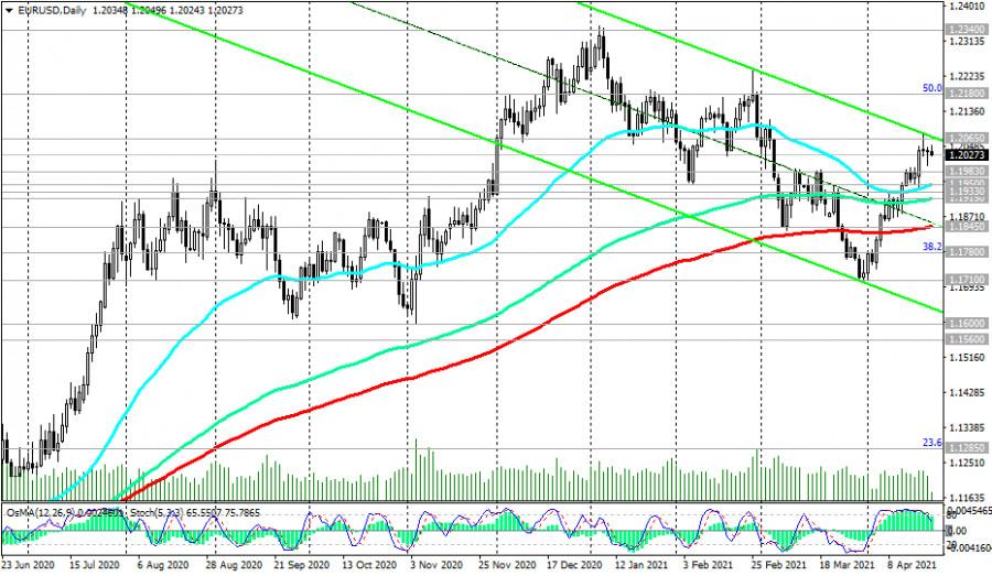 EUR/USD: накануне заседания ЕЦБ. Рекомендации 22/04/2021