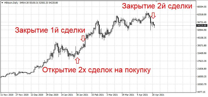 Прогноз на основании горизонтальных объёмов по Bitcoin на 22.04.21.