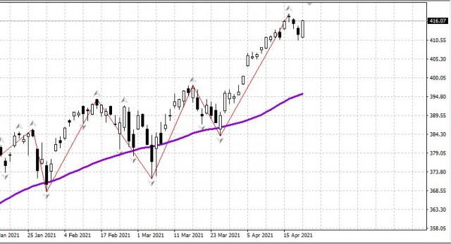 Pasaran saham pada 22 April 2021