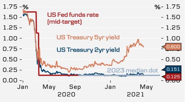 Bank of Canada mengumumkan pengurangan pembelian aset, tetapi ECB dan Fed tidak mendukungnya. Sekilas tentang USD, EUR, GBP.