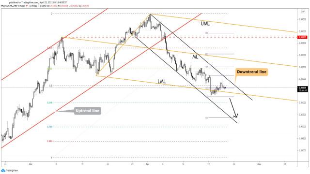 USD/CHF: уязвима за по-нататъшен спад!